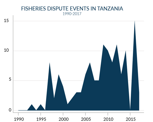 fisheries conflict in Tanzania over time