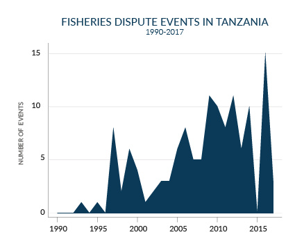 fisheries conflict tanzania events