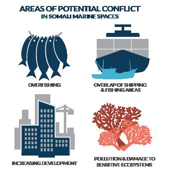 Somali Marine Spaces Conflict