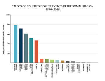 Drivers of fisheries conflict