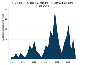 fisheries conflict in Somalia over time